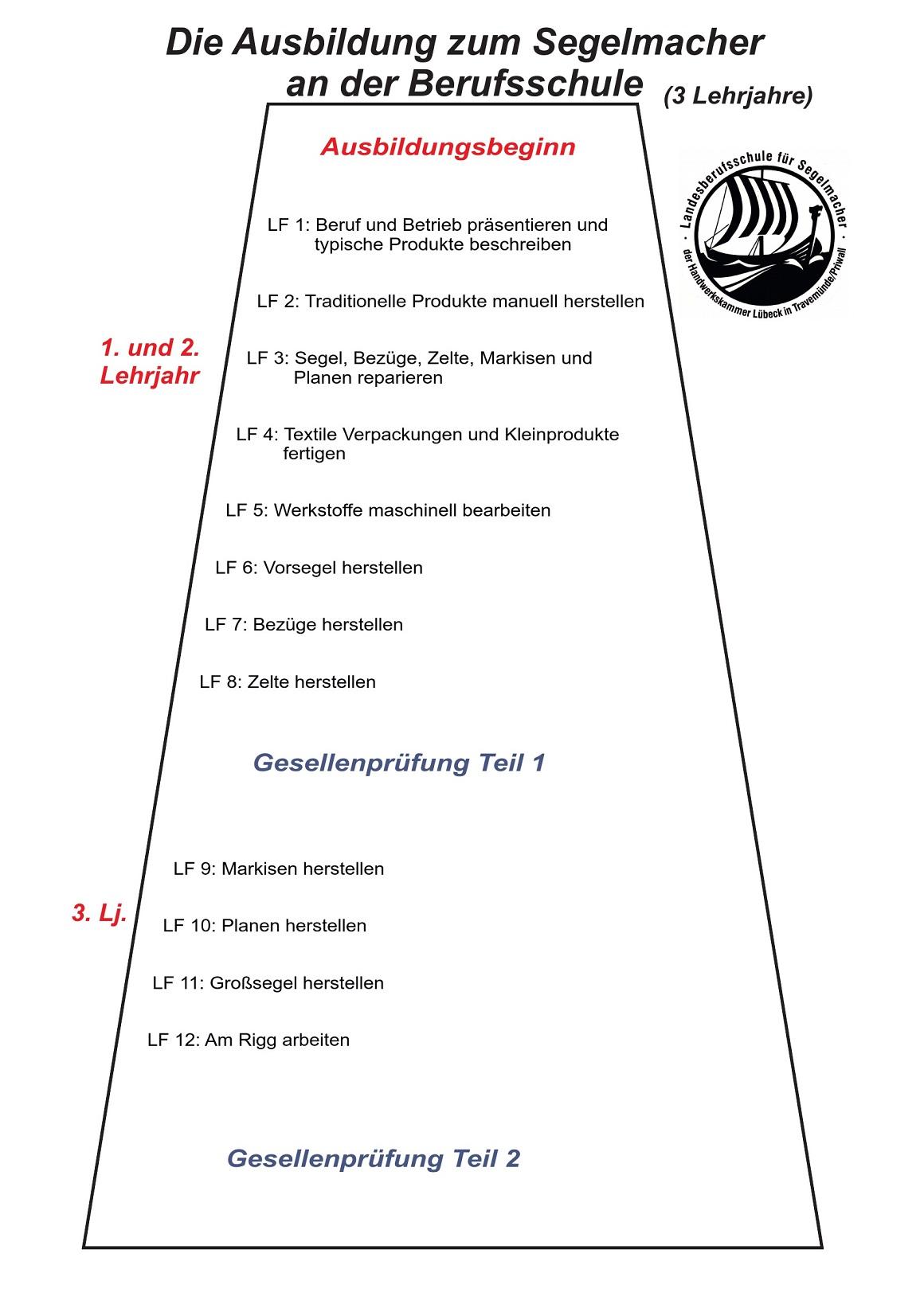Ausbildungsuebersicht_SE